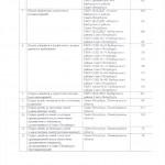 Распоряжение Администрации Выборгского Района Санкт-Петербурга №308