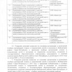 Распоряжение Администрации Выборгского Района Санкт-Петербурга №641
